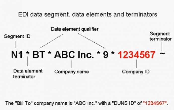 EDI Data Segment, Data Elements and terminators