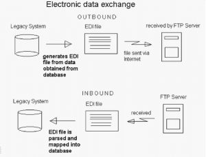 EDI Process - inbound and outboud