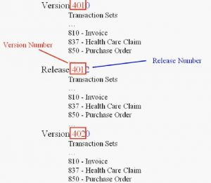 EDI X12 Versions and Transaction Sets