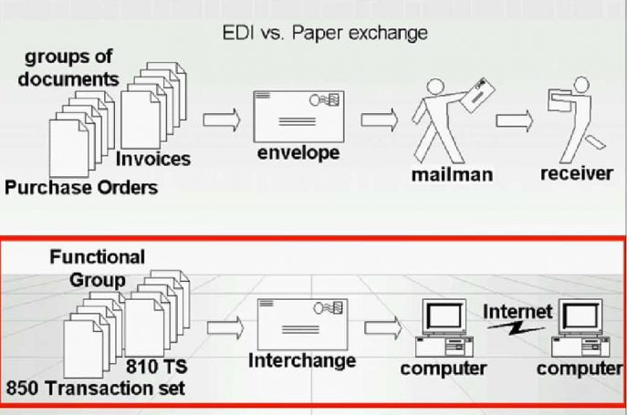 Electronic Data Interchange Vs. Paper Exchange