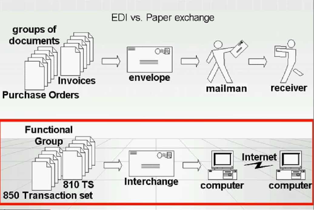 Paper Document Transaction Vs  Electronic Data Interchange (EDI)