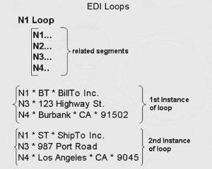 EDI loops