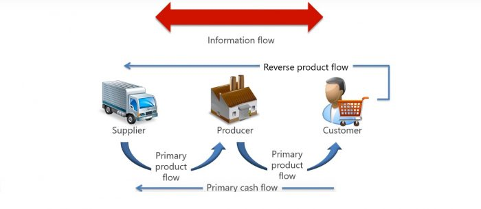 supply chain information flow